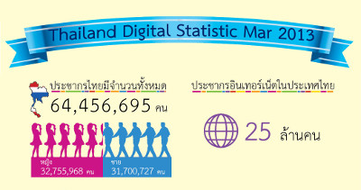 Thailand Digital Statistic Mar 2013