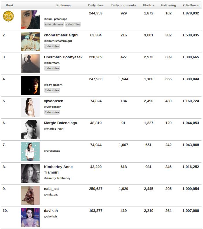 Instagram Ranking