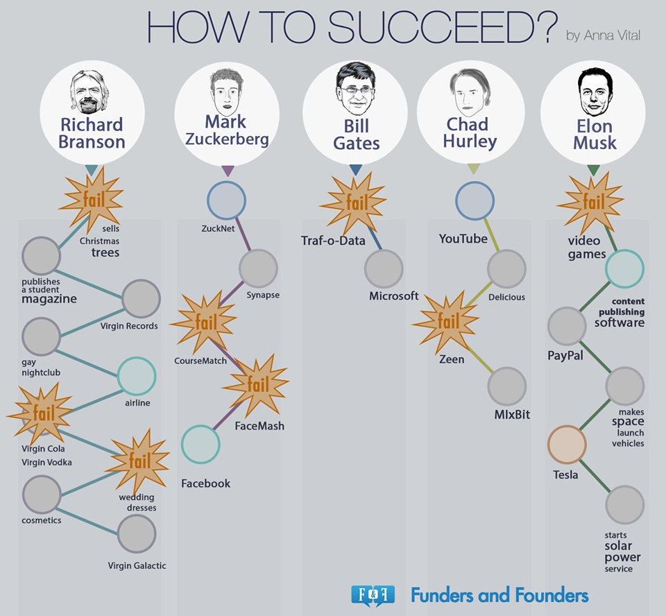 how-to-succeed-fail