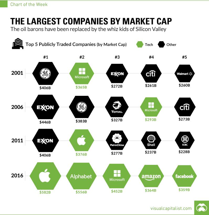 5 บริษัทเทคโนโลยียักษ์ใหญ่กับการทำเงินของพวกเขา