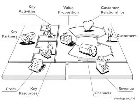 Startup book Ch2